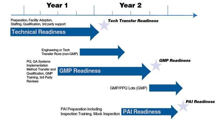 PAI Readiness – A Journey, Not An Event - Contract Pharma