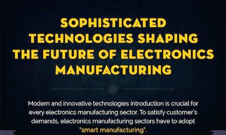 Sophisticated Technologies Shaping the Future of Electronics Manufacturing