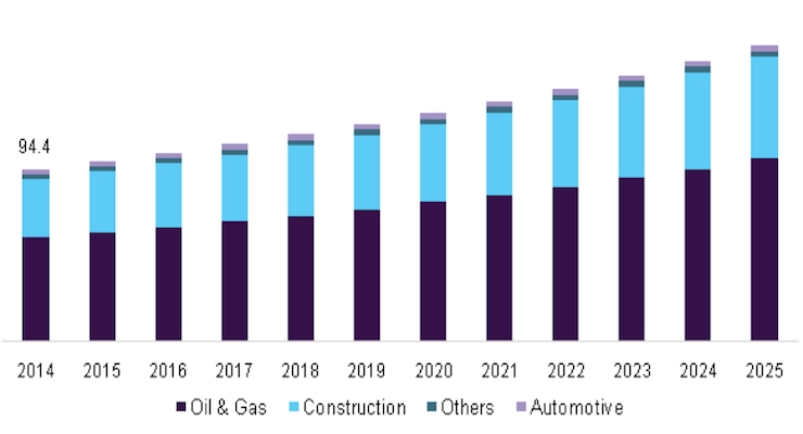 5 Things You Need to Know About Intumescent Coatings Market