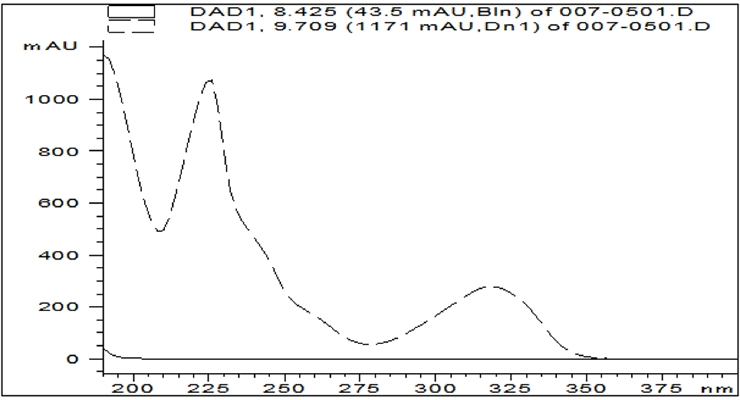Figure 3: Example absorbance spectra for BIT.11