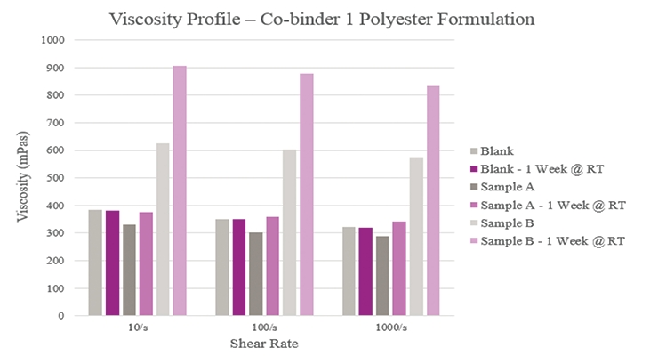Figure 4. Initial and stability viscosity for polyester formulations.