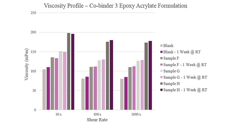 Figure 14. Initial and stability viscosity for epoxy acrylate formulations.