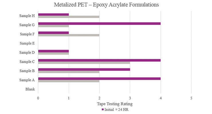 Figure 19. Initial and stability tape test results on Untreated OPP for epoxy acrylate formulations.
