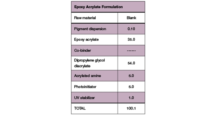 Table 2. Blank – Epoxy acrylate formulation.