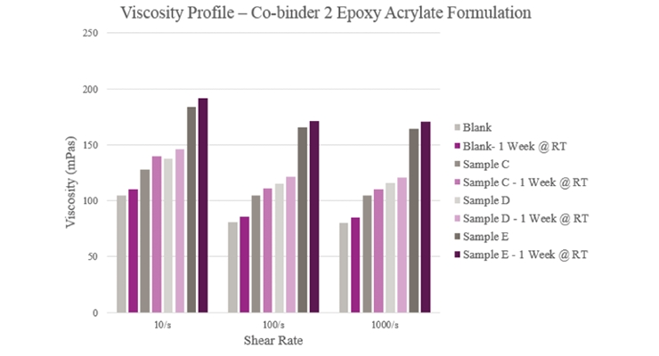 Figure 13. Initial and stability viscosity for epoxy acrylate formulations.