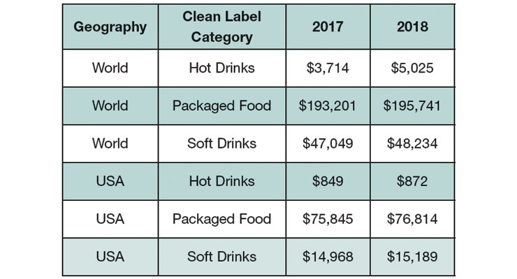 Figure 1: Clean Label Sales (in millions), Euromonitor, 2018.