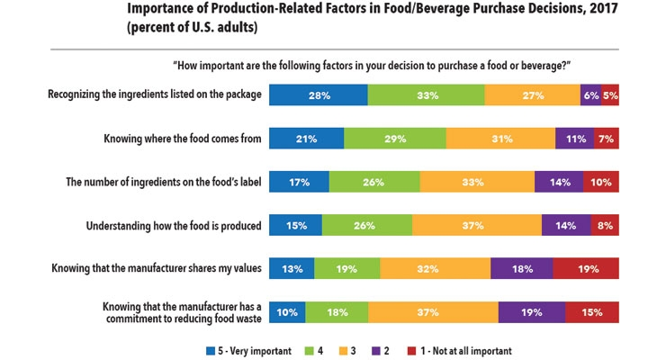 Figure 2: Important Factors in Food/Beverage Selection, % U.S. Adults 2017  (Packaged Facts, 2018 Organic and Clean Label consumer).