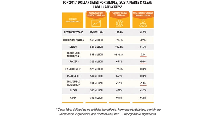 Figure 3: Source: Nielsen Produce Insider, powered by Label Insight, 52 weeks ended Dec. 9, 2017.