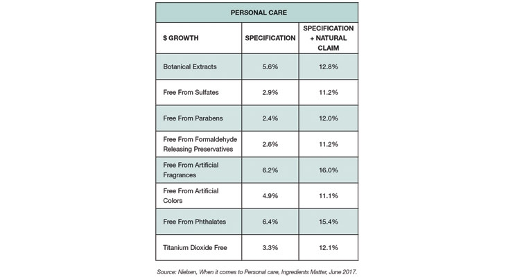 Figure 5: Dollar Growth of Personal Care Products with a Free-from Claim vs. a Free-from Plus Natural Claim (Nielsen)