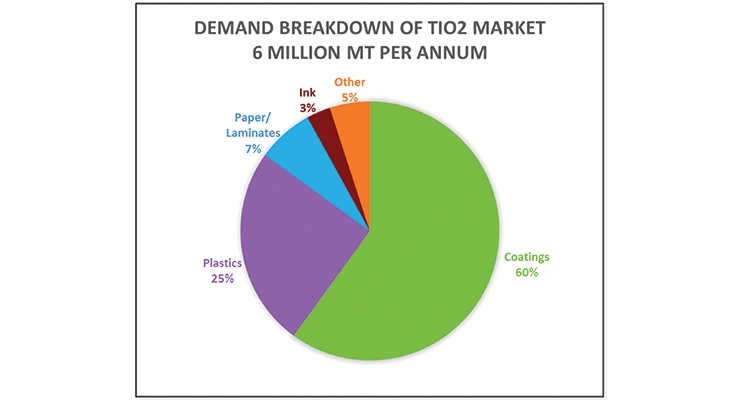 Figure 1:  TiO2 by End Use Market