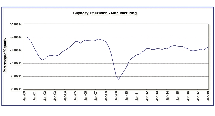 Figure 3: Capacity Utilization: Manufacturing (NAICS), Percent of Capacity, Quarterly, Seasonally Adjusted Source:  Federal Research Economic Data, Economic Research Division (Federal Reserve Bank of St. Louis)