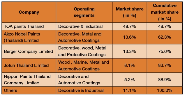 Table - Major paint producers and their market share in Thailand.