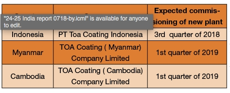 Table - Upcoming overseas plants by TOA Thailand.