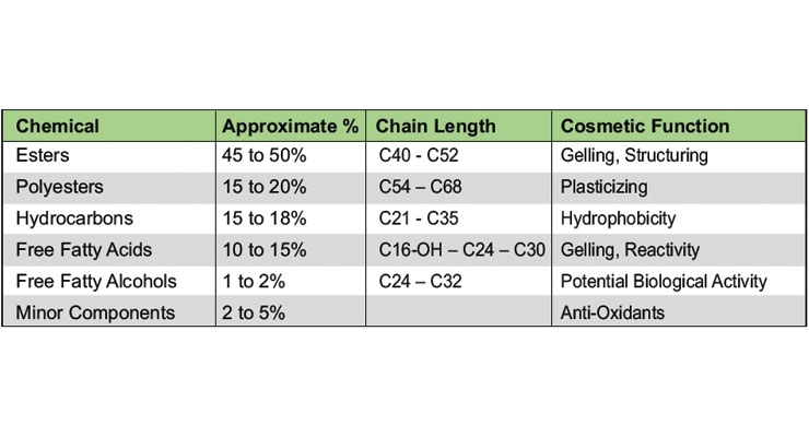 Table 1: Chemical composition of beeswax and how it relates to function