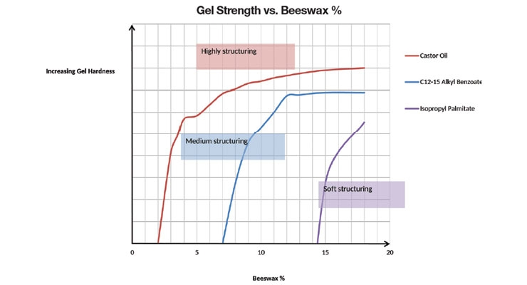 Figure 1. Gel strength and hardness as a function of % beeswax and oil medium