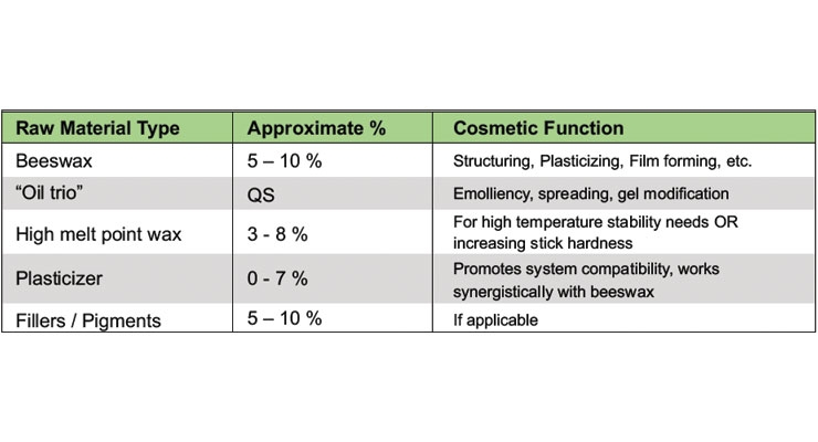 Table 2: Anhydrous formulation guide