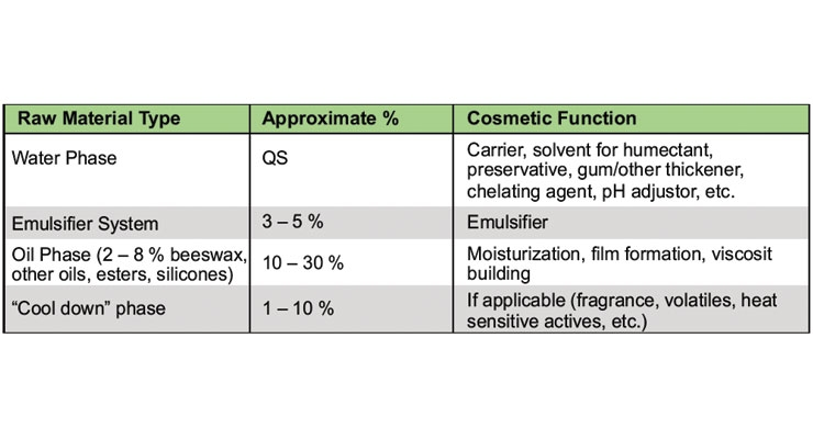 Table 3: Emulsion formulation guide