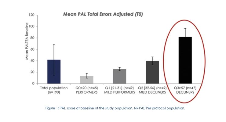 Study Demonstrates Memophenol's Benefits for Senior Memory