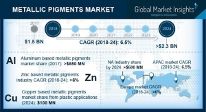 GMI: Metallic Pigments Market Size Worth More Than $2.3 Billion by 2024