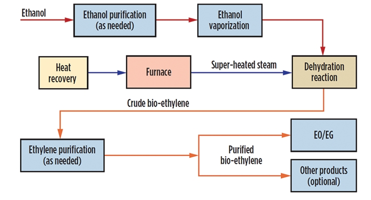 Figure 13.  Flow diagram of an integrated Ethanol-to-EO/EG Process.5