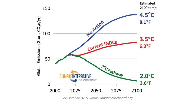 Figure 4. Global greenhouse gas emission.