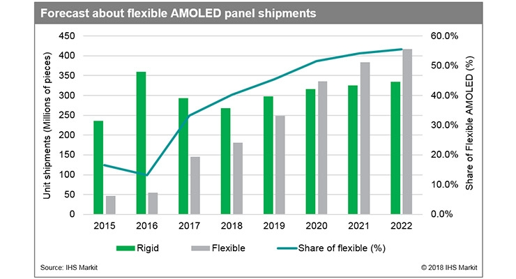 IHS Markit: Shipments of Flexible AMOLED Panels Expected to Exceed Rigid Panels by 2020