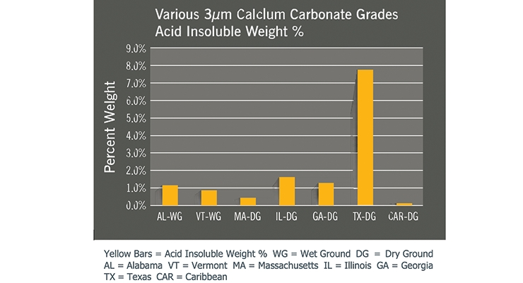 Figure 2. Acid insoluble weight percent of various 3 µm calcium carbonate grades.
