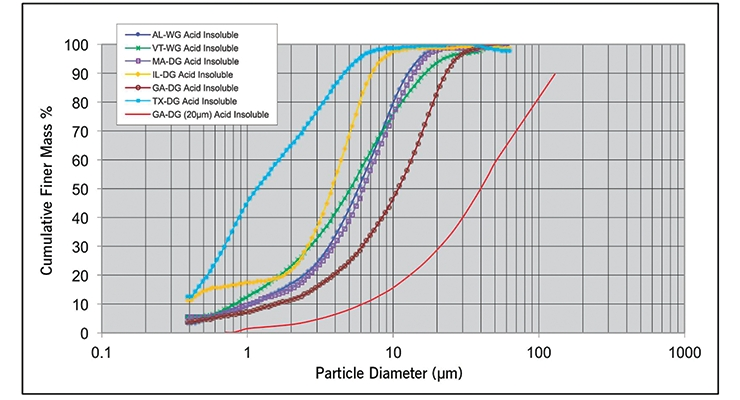 Figure 5. Particle sizes of acid insoluble silica fractions.