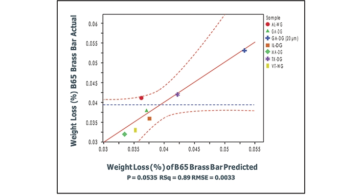 Figure 7. Statistical correlation for acid insoluble amount and particle size.