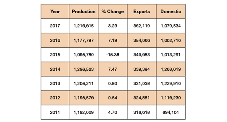 Table: Automotive Production in Indonesia over the years