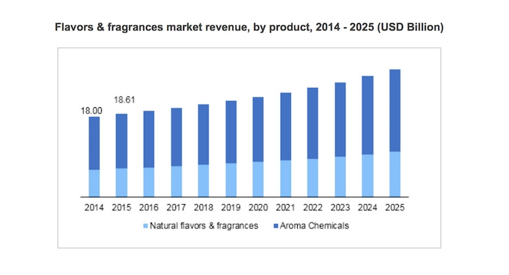 Flavors and Fragrances Market Size Worth USD 28.65 Billion By 2025