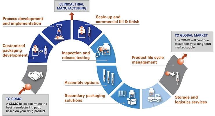 Benefits of the One-Stop-Shop CDMO