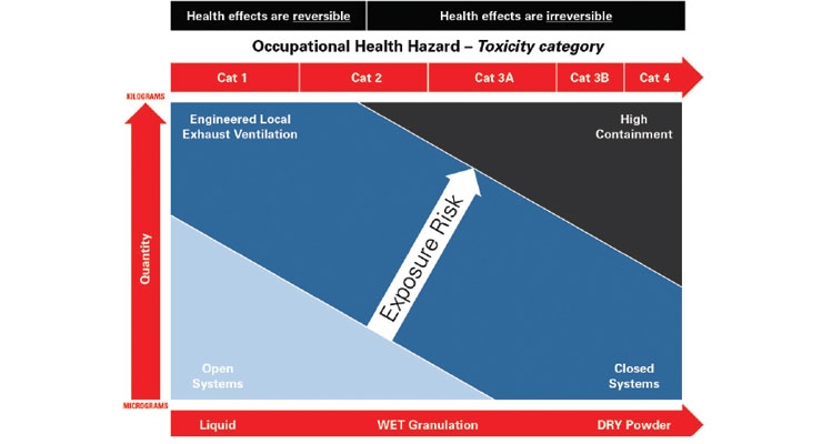 Figure 1: Required levels of containment vary with occupational health hazard