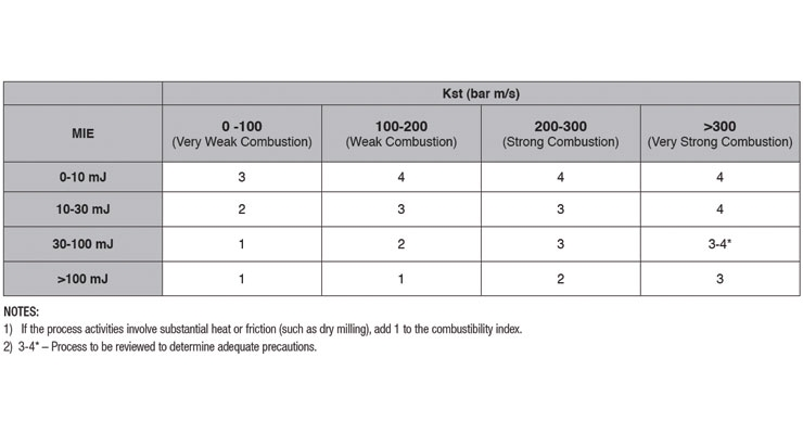 Table 1. Combustibility Index Determination