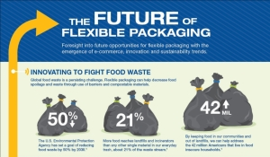 The Future of Flexible Packaging