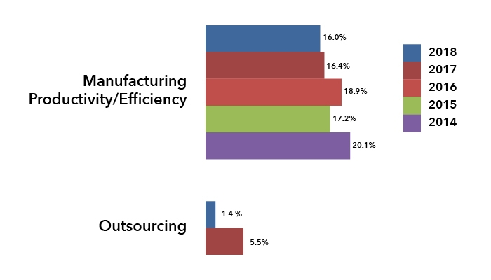 Biopharmaceuticals Outsourcing Slows