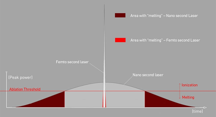 Figure 3: Illustration shows the pulse duration and behavior of Nano versus Femto second lasers.