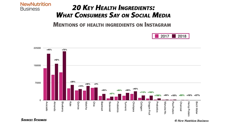 Naturally Healthy Ingredients Trend on Social Media