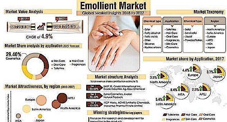 Emollient Market To Top $1B by 2027