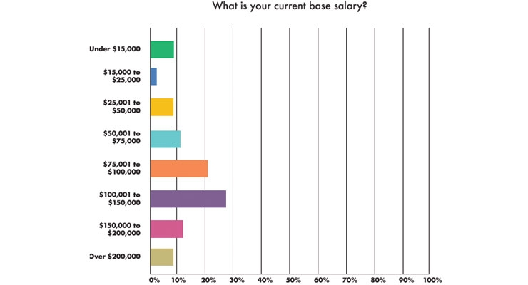 Compensation Complacency? The Medtech Industry Annual Salary Survey