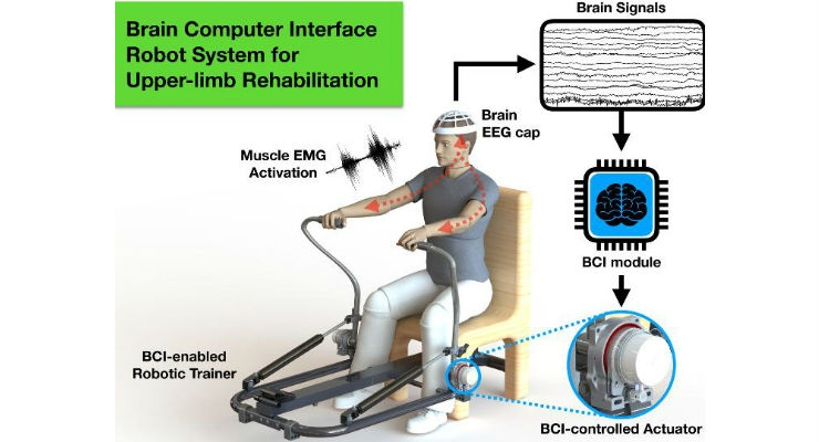 Early prototypes of robotic rehabilitation systems controlled by the user