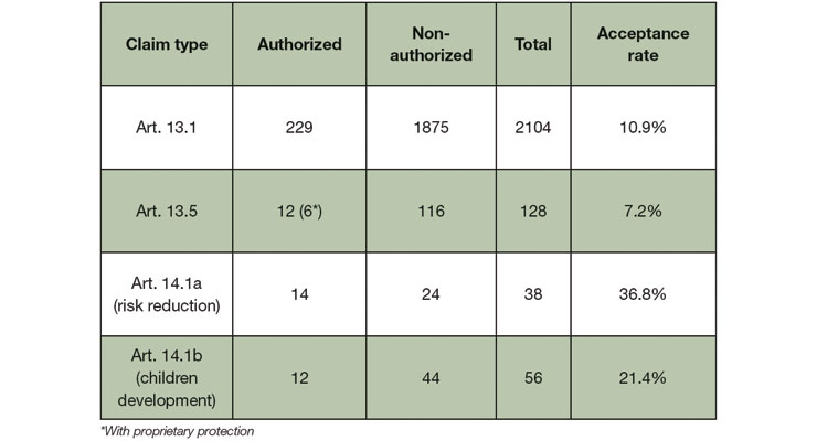 Table 1: Acceptance rates of health claims based on the EU Register of Nutrition and  Health Claims