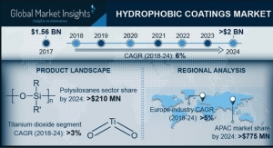 GMI: Hydrophobic Coatings Market to Hit $2 Billion by 2024 with Six Percent Growth