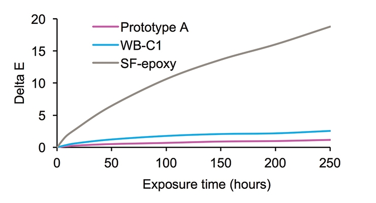 Figure 8: UV resistance of the Prototype A, WB-C1 and SF-epoxy.