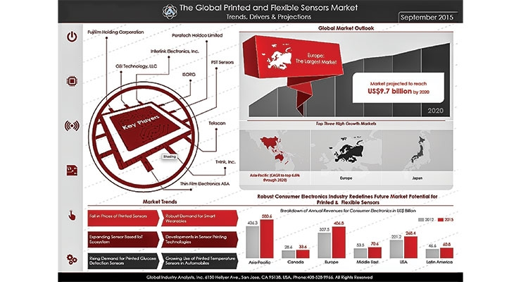 Graph 4- Global printed and flexible sensors' market. Source: Global Industry Analysts, Inc.