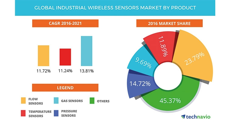 Graph 1- Global industrial wireless sensors market by product. Source: Technavio.