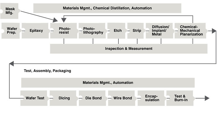 Graph 3- Traditional manufacturing process of silicon electronics. Source: NANOIDENT Technologies.