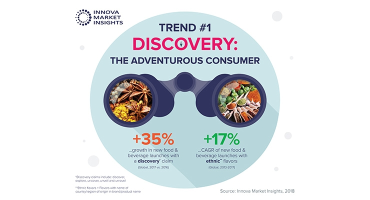 'The Adventurous Consumer' Tops Innova Market Insights' 2019 Key Trend List