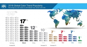 PPG: 2018 Global Color Trend Popularity