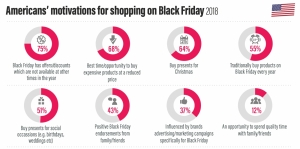 Cosmetics, Fragrances To Lead Black Friday Sales